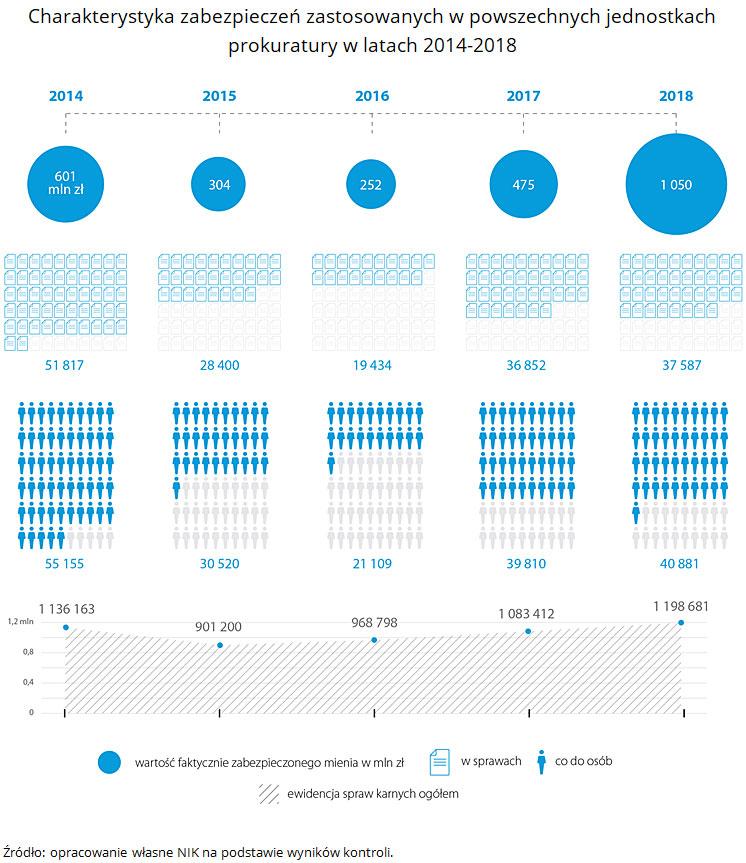 Charakterystyka zabezpieczeń zastosowanych w powszechnych jednostkach prokuratury w latach 2014-2018. Źródło: opracowanie własne NIK na podstawie wyników kontroli.