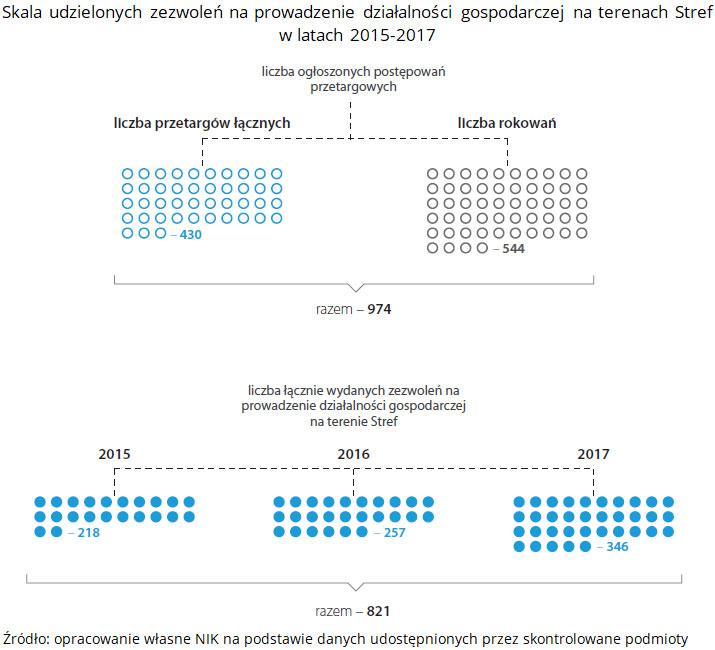 Skala udzielonych zezwoleń na prowadzenie działalności gospodarczej na terenach Stref w latach 2015-2017. Źródło: opracowanie własne NIK na podstawie danych udostępnionych przez skontrolowane podmioty