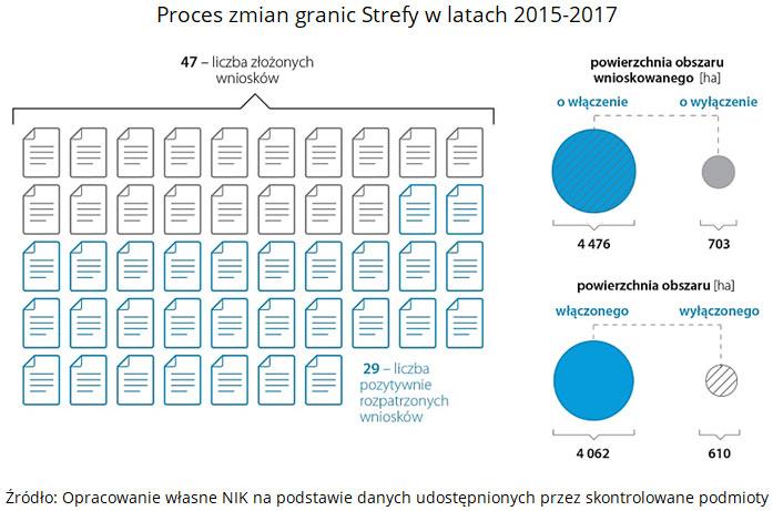 Proces zmian granic Strefy w latach 2015-2017. Źródło: Opracowanie własne NIK na podstawie danych udostępnionych przez skontrolowane podmioty