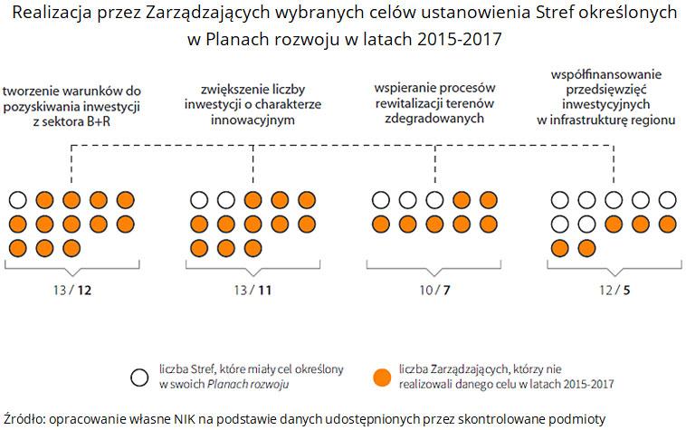 Realizacja przez Zarządzających wybranych celów ustanowienia Stref określonych w Planach rozwoju w latach 2015-2017. Źródło: opracowanie własne NIK na podstawie danych udostępnionych przez skontrolowane podmioty