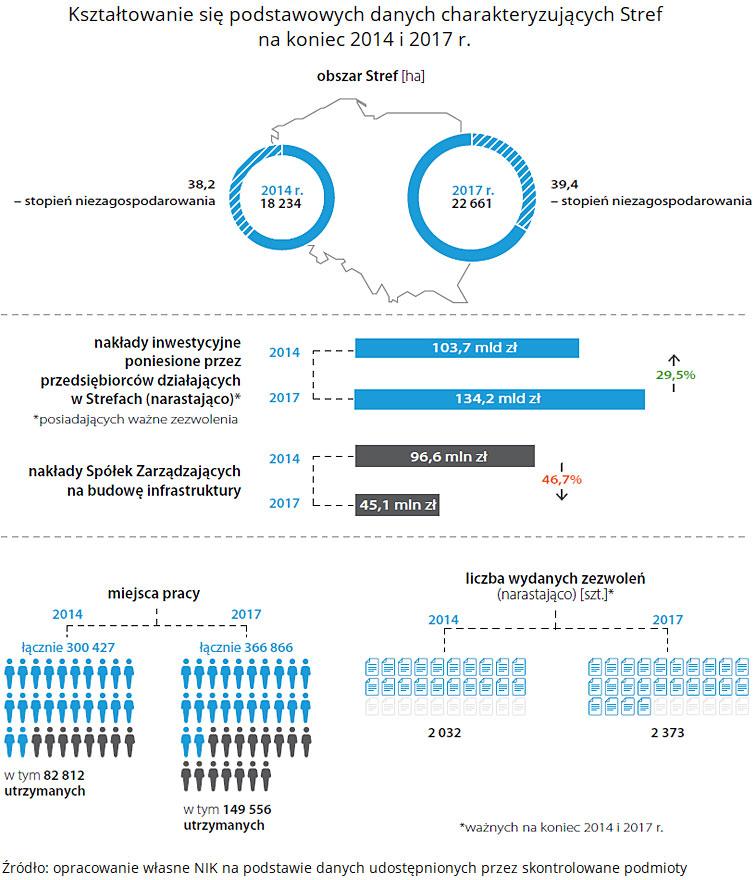 Kształtowanie się podstawowych danych charakteryzujących Stref na koniec 2014 i 2017 r. Źródło: opracowanie własne NIK na podstawie danych udostępnionych przez skontrolowane podmioty