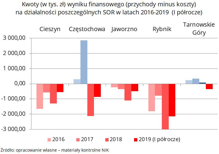 Wykres: kwoty (w tys. zł) wyniku finansowego (przychody minus koszty) na działalności poszczególnych SOR w latach 2016-2019 (I półrocze). Źródło: opracowanie własne - materiały kontrolne NIK