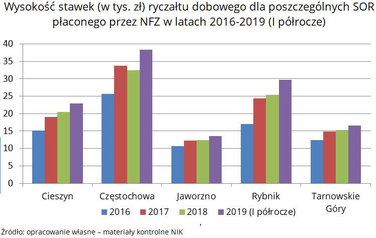 Wykres: wysokość stawek (w tys. zł) ryczałtu dobowego dla poszczególnych SOR płaconego przez NFZ w latach 2016-2019 (I półrocze). Źródło: opracowanie własne - materiały kontrolne NIK