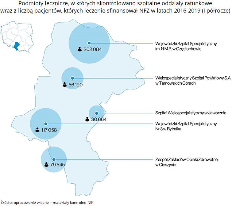 Podmioty lecznicze, w których skontrolowano szpitalne oddziały ratunkowe wraz z liczbą pacjentów, których leczenie sfinansował NFZ w latach 2016-2019 (I półrocze). Źródło: opracowanie własne - materiały kontrolne NIK