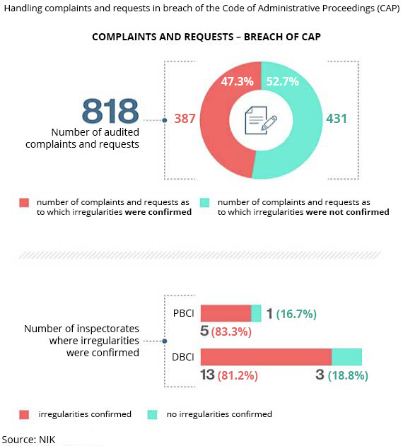 COMPLAINTS AND REQUESTS - BREACH OF CAP