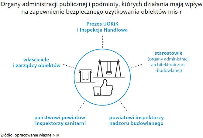 Organy administracji publicznej i podmioty, których działania mają wpływ na zapewnienie bezpiecznego użytkowania obiektów mis-r. Źródło: opracowanie własne NIK