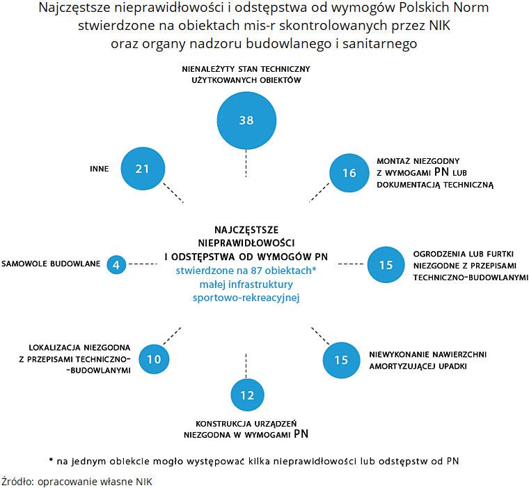 Najczęstsze nieprawidłowości i odstępstwa od wymogów Polskich Norm stwierdzone na obiektach mis-r skontrolowanych przez NIK oraz organy nadzoru budowlanego i sanitarnego. Źródło: opracowanie własne NIK