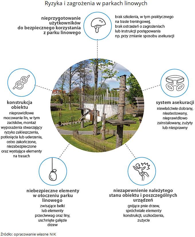 Ryzyka i zagrożenia w parkach linowych. Źródło: opracowanie własne NIK