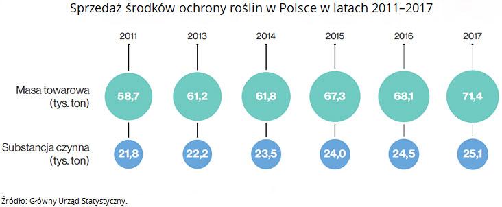 Sprzedaż środków ochrony roślin w Polsce w latach 2011-2017. Źródło: Główny Urząd Statystyczny.
