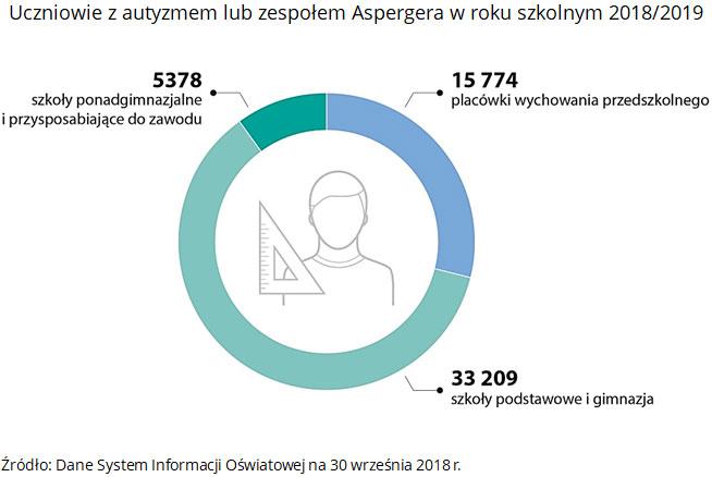 Uczniowie z autyzmem lub zespołem Aspergera w roku szkolnym 2018/2019. Źródło: Dane System Informacji Oświatowej na 30 września 2018 r.