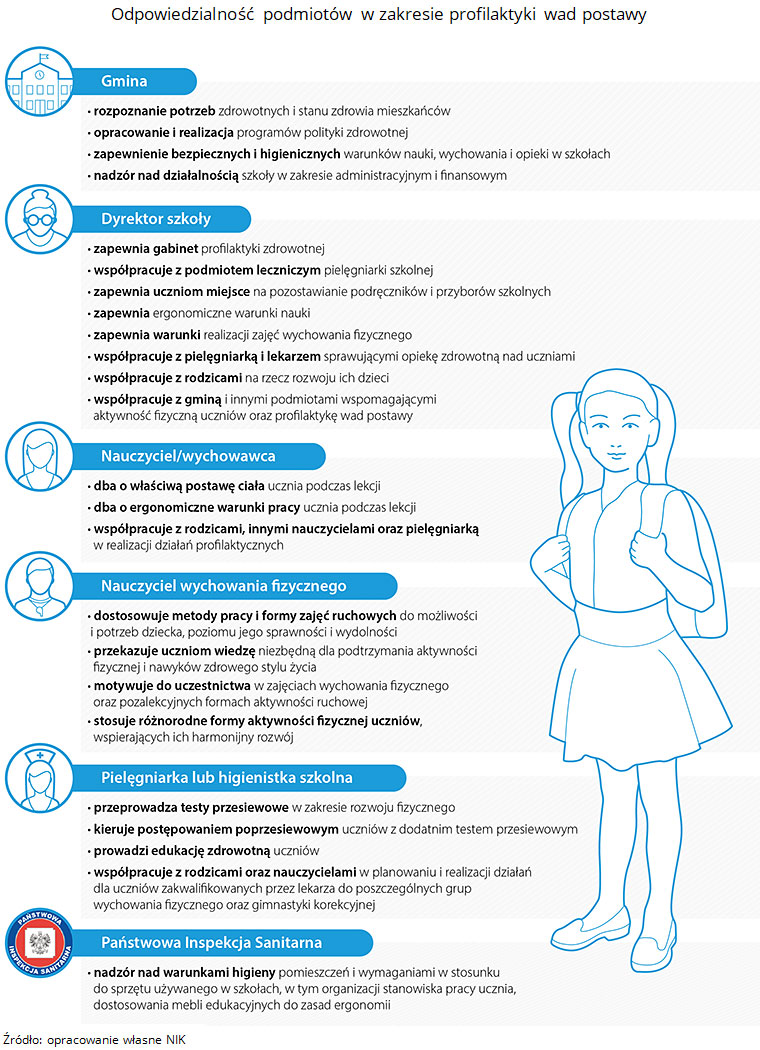 Odpowiedzialność podmiotów w zakresie profilaktyki wad postawy. Źródło: opracowanie własne NIK