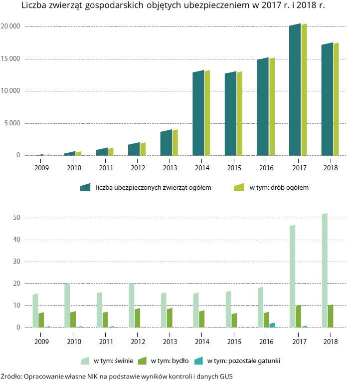 Liczba zwierząt gospodarskich objętych ubezpieczeniem w2017r. i2018r. Źródło: Opracowanie własne NIK na podstawie wyników kontroli idanych GUS.