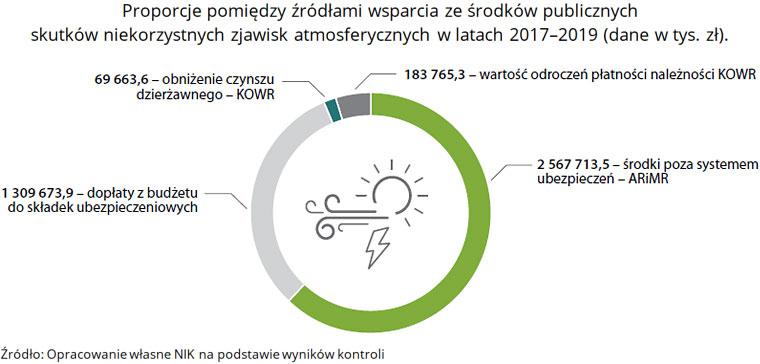 Proporcje pomiędzy źródłami wsparcia ze środków publicznych skutków niekorzystnych zjawisk atmosferycznych wlatach 2017-2019 (dane wtys. zł). Źródło: Opracowanie własne NIK na podstawie wyników kontroli.