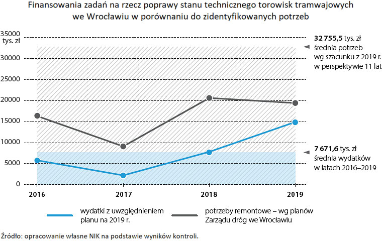 Finansowania zadań na rzecz poprawy stanu technicznego torowisk tramwajowych we Wrocławiu w porównaniu do zidentyfikowanych potrzeb. Źródło: opracowanie własne NIK na podstawie wyników kontroli.