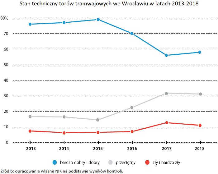 Stan techniczny torów tramwajowych we Wrocławiu w latach 2013-2018. Źródło: opracowanie własne NIK na podstawie wyników kontroli.