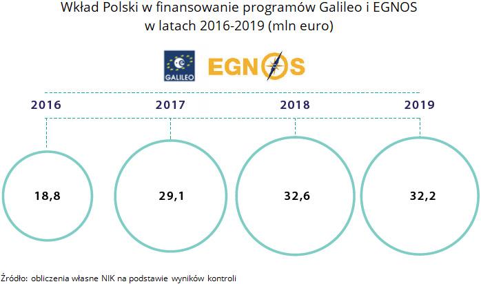 Wkład Polski w finansowanie programów Galileo i EGNOS w latach 2016-2019 (mln euro). Źródło: obliczenia własne NIK na podstawie wyników kontroli