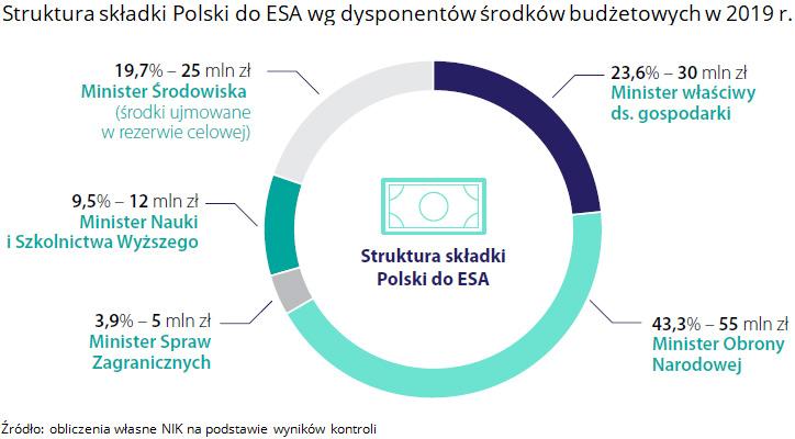 Struktura składki Polski do ESA wg dysponentów środków budżetowych w 2019 r. Źródło: obliczenia własne NIK na podstawie wyników kontroli