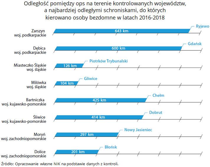 Odległość pomiędzy ops na terenie kontrolowanych województw, a najbardziej odległymi schroniskami, do których kierowano osoby bezdomne w latach 2016-2018. Źródło: Opracowanie własne NIK na podstawie danych z kontroli.