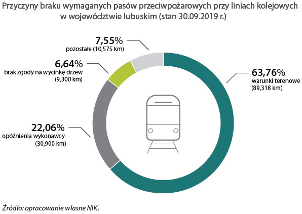 Przyczyny braku wymaganych pasów przeciwpożarowych przy liniach kolejowych w województwie lubuskim. Źródło: opracowanie własne NIK (stan na 30.09.2019 r.).