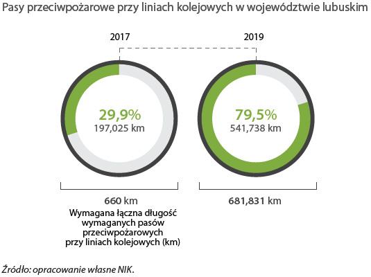 Pasy przeciwpożarowe przy liniach kolejowych w województwie lubuskim. Źródło: opracowanie własne NIK.