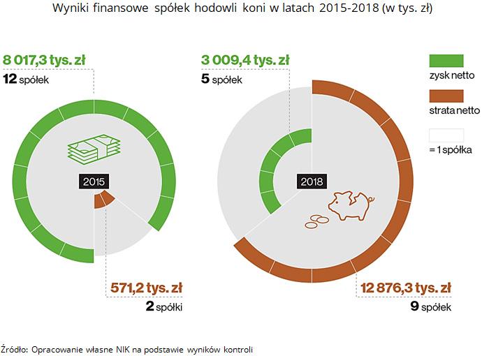 Wyniki finansowe spółek hodowli koni w latach 2015-2018 (w tys. zł). Źródło: Opracowanie własne NIK na podstawie wyników kontroli