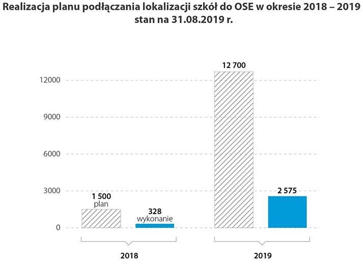 Realizacja planu podłączenia lokalizacji szkół do OSE w okresie 2018-2019 stan na 31.08.2019 r.
