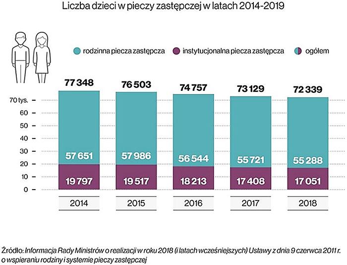Liczba dzieci w pieczy zastępczej w latach 2014-2019. Źródło: Informacja Rady Ministrów o realizacji w roku 2018 (i latach wcześniejszych) Ustawy z dnia 9 czerwca 2011 r. o wspierani rodziny i systemie pieczy zastępczej.
