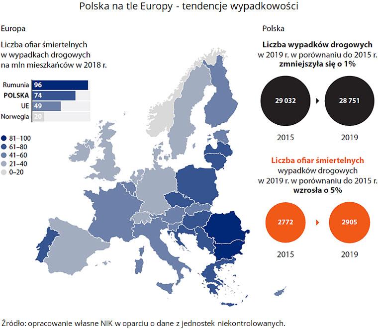 Polska na tle Europy - tendencje wypadkowości. Źródło: opracowanie własne NIK w oparciu o dane z jednostek niekontrolowanych.