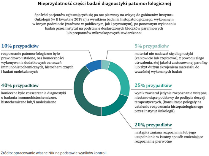Nieprzydatność części badań diagnostyki patomorfologicznej. Źródło: opracowanie własne NIK na podstawie wyników kontroli.