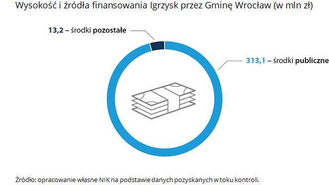 Wysokość i źródła finansowania Igrzysk przez Gminę Wrocław:  313,1 mln zł - środki publiczne, 13,2 mln zł - środki pozostałe. Źródło: opracowanie własne NIK na podstawie danych pozyskanych w toku kontroli.