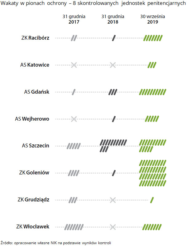 Wakaty w pionach ochrony - 8 skontrolowanych jednostek penitencjarnych. Źródło: opracowanie własne NIK na podstawie wyników kontroli