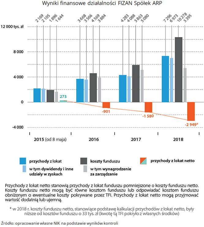 Wyniki finansowe działalności FIZAN Spółek ARP. (link do opisu poniżej)
