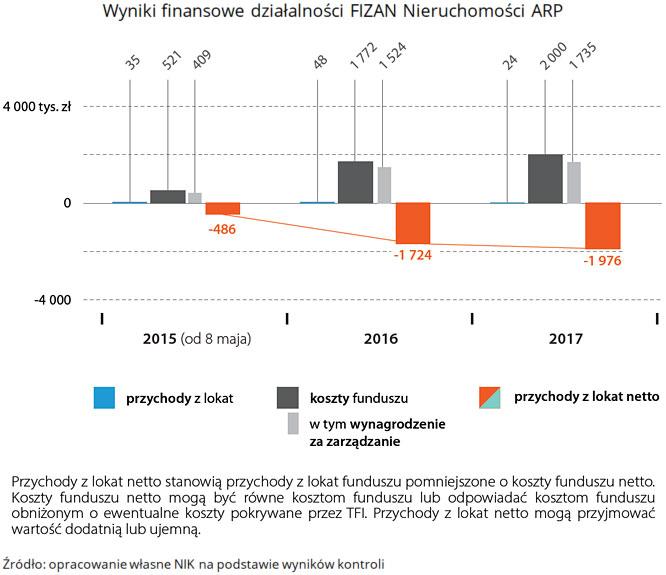 Wyniki finansowe działalności FIZAN Nieruchomości ARP. (link do opisu poniżej)