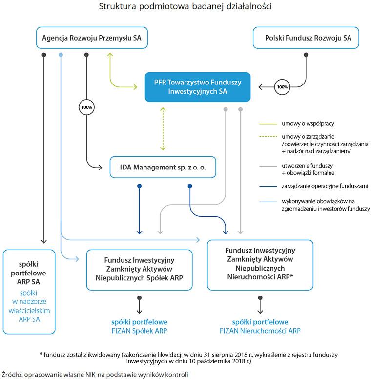 Struktura podmiotowa badanej działalności. (link do opisu poniżej)