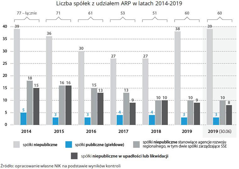 Liczba spółek zudziałem ARP wlatach 2014-2019. (link do opisu poniżej)