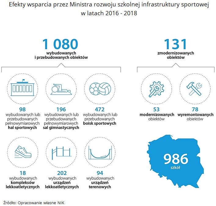 Efekty wsparcia przez Ministra rozwoju szkolnej infrastruktury sportowej wlatach 2016 - 2018. Źródło: Opracowanie własne NIK.