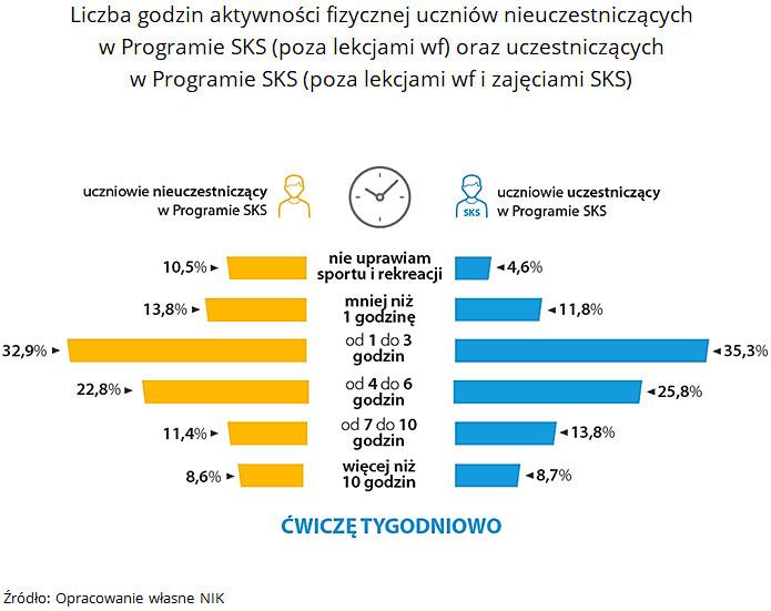 Liczba godzin aktywności fizycznej uczniów nieuczestniczących wProgramie SKS (poza lekcjami wf) oraz uczestniczących wProgramie SKS (poza lekcjami wf izajęciami SKS). Źródło: Opracowanie własne NIK.