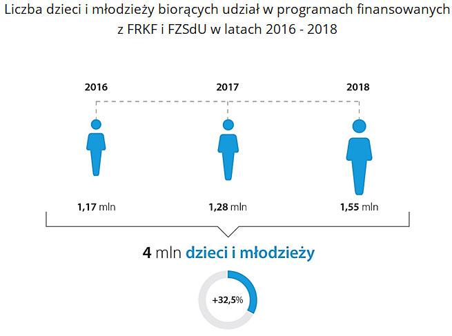 Liczba dzieci imłodzieży biorących udział wprogramach finansowanych zFRKF iFZSdU wlatach 2016 - 2018