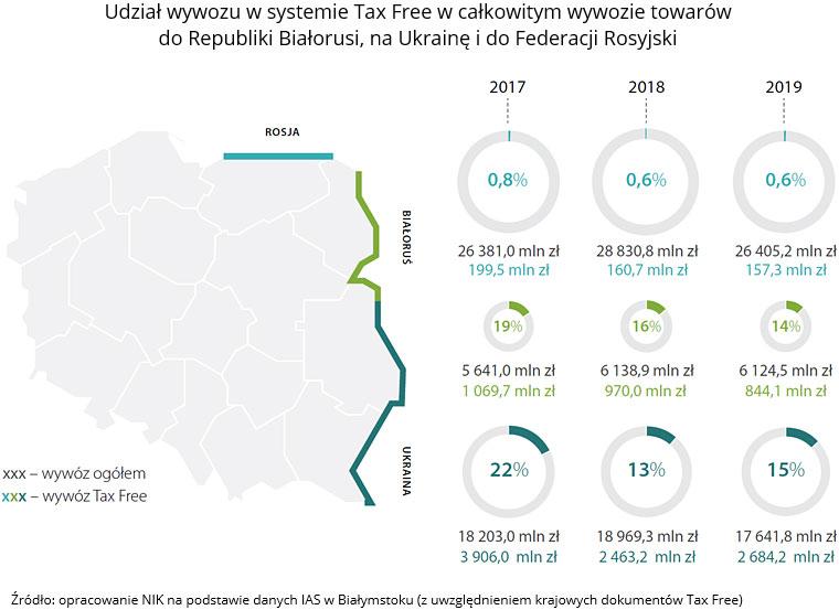 Udział wywozu wsystemie Tax Free wcałkowitym wywozie towarów do Republiki Białorusi, na Ukrainę i do Federacji Rosyjski. Źródło: opracowanie NIK na podstawie danych IAS wBiałymstoku (z uwzględnieniem krajowych dokumentów Tax Free).
