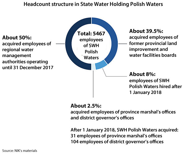 Headcount structure in the SWH Polish Waters. Total: 5467 employees of the SWH Polish Waters; About 50%: acquired employees of regional water management authorities operating until 31 December 2017; About 39.5%: acquired employees of provincial land improvement and water facilities boards; About 8%: employees of the SWH Polish Waters hired after 1 January 2018; About 2.5%: acquired employees of province marshal's offices and district governor's offices; After 1 January 2018 the SWH Polish Waters acquired: 31 employees of province marshal's offices and 104 employees of district governor's offices. Source: NIK's materials