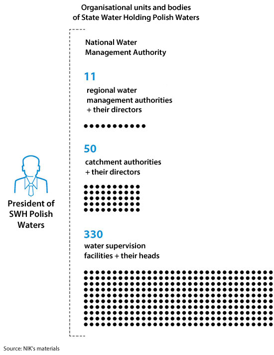 Organisational units and bodies of the SWH Polish Waters. The SWH Polish Waters is managed by the President of the SWH Polish Waters. The President is in charge of: the National Water Management Authority, 11 regional water management authorities + their directors, 50 catchment authorities + their directors, 330 water supervision facilities + their heads. Source: NIK's materials
