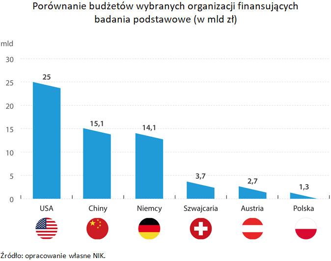 Porównanie budżetów wybranych organizacji finansujących badania podstawowe - wmld zł (link do opisu poniżej)