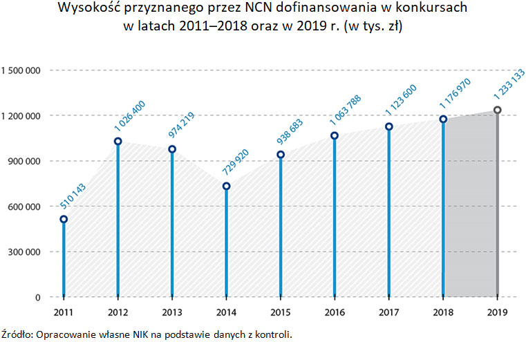 Wysokość przyznanego przez NCN dofinansowania wkonkursach wlatach 2011-2018 oraz w2019r. (w tys. zł). Źródło: Opracowanie własne NIK na podstawie danych zkontroli.