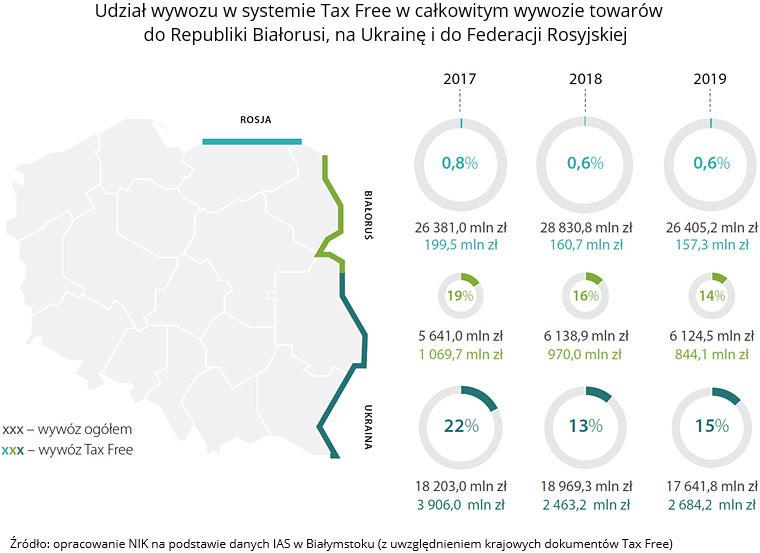 Udział wywozu wsystemie Tax Free wcałkowitym wywozie towarów do Republiki Białorusi, na Ukrainę i do Federacji Rosyjski (link do opisu poniżej)