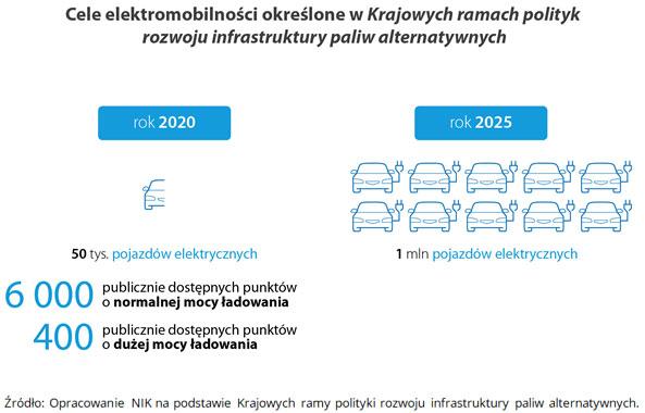 Cele elektromobilności określone wKrajowych ramach polityk rozwoju infrastruktury paliw alternatywnych