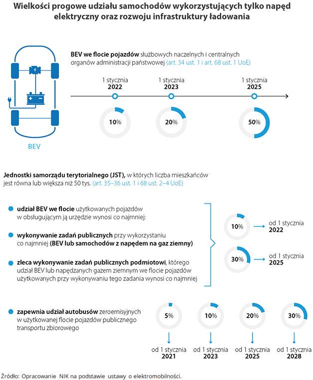 Wielkości progowe udziału samochodów wykorzystujących tylko napęd elektryczny oraz rozwoju infrastruktury ładowania
