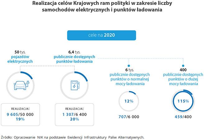 Realizacja celów Krajowych ram polityki wzakresie liczby samochodów elektrycznych i punktów ładowania