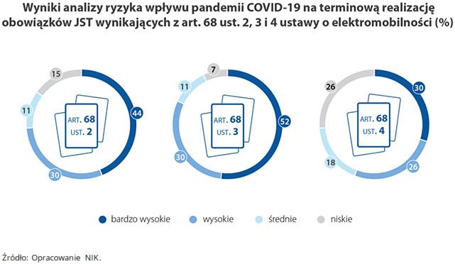 Wyniki analizy ryzyka wpływu pandemii COVID-19 na terminową realizację obowiązków JST wynikających zart. 68 ust.2, 3 i 4 ustawy oelektromobilności (%)