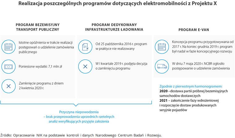 Realizacja poszczególnych programów dotyczących elektromobilności zProjektu X
