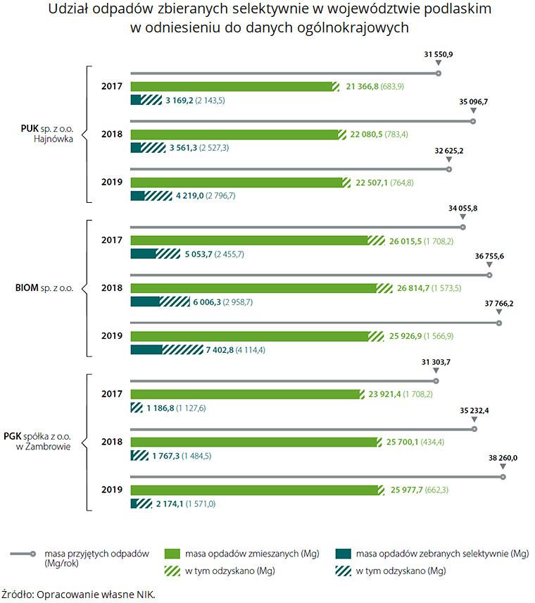 Odzysk surowców pochodzących zodpadów zmieszanych oraz odzysk surowców zmasy odpadów zebranych selektywnie. Źródło: Opracowanie własne NIK, na podstawie wyników kontroli NIK